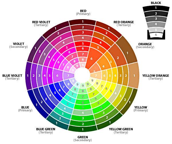 Bánh xe màu sắc do Isaac Newton phát triển