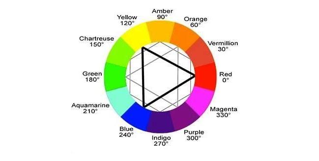 """Bảng màu là một """"công cụ hữu hiệu"""" trong cách phối quần áo"""
